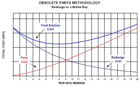 Electronics obsolete parts methodology: Re-design vs. lifetime buy