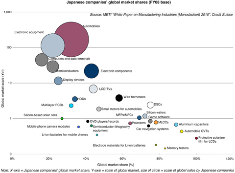 Japanese electronics companies global market share