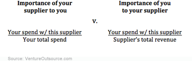 How important is your supplier? How important are you to your supplier?