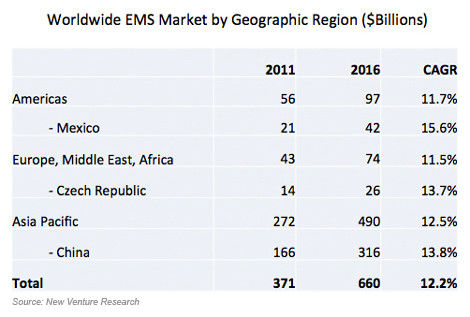 Worldwide EMS Market by Geographic Regions