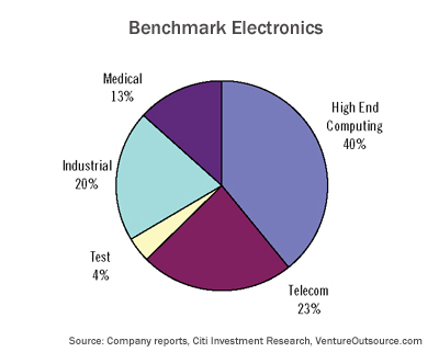EMS end-markets served by Benchmark Electronics