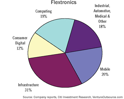 EMS end-markets served by Flextronics