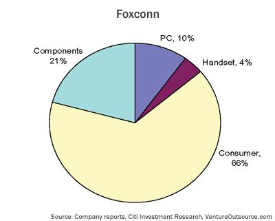 EMS end-market served by Foxconn