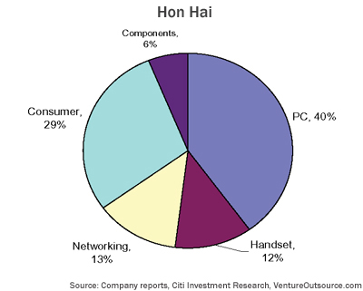 EMS end-markets served by Hon Hai