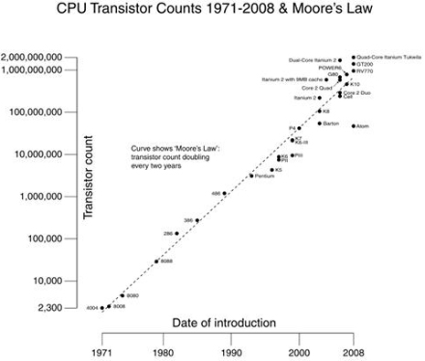 CPU Transistor counts and Moore's Law