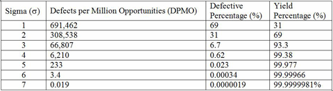 Sigma quality defects per million opportunities (DPMO) and percent yield