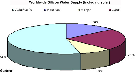 worldwide silcon wafer supply