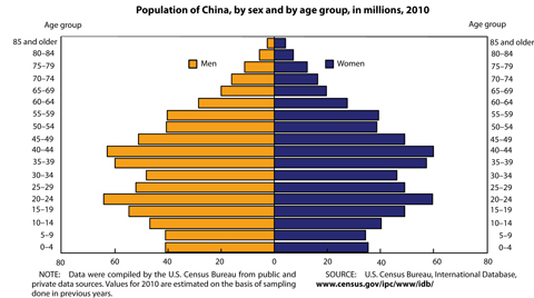 Population of China, by sex and by age group, in millions, 2010