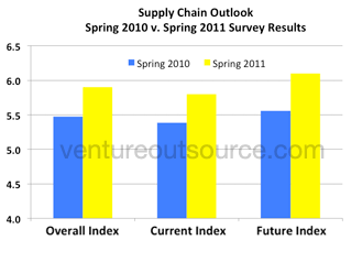 Electronics Supply Chain Business Outlook, 2010 versus 2011