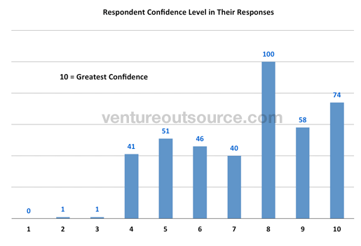 Respondent confidence level in their responses