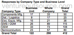Responses by company type and business level