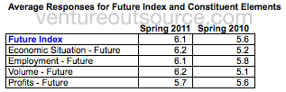 Future outlook question type, average responses