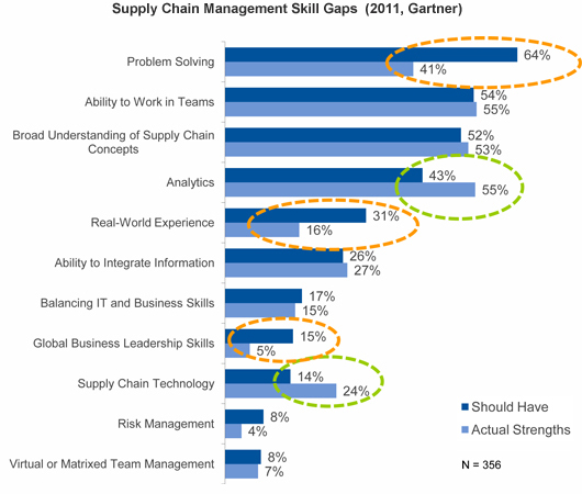 Supply chain management skill gaps - Gartner, 2011
