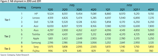 Notebook shipments 2010, and 2011