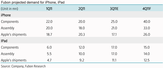 Projected demand for iPhone and iPad Apple products