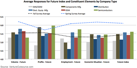 Average Responses for Future Index and Constituent Elements by Company Type
