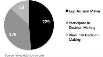 Responses by Decision Making Role