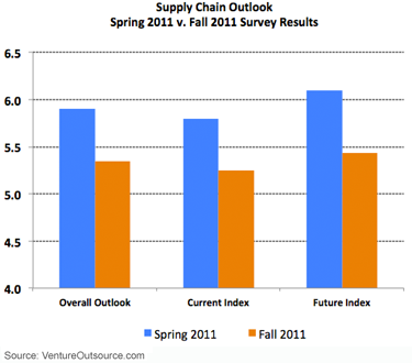 Comparison of Spring 2011 v. Fall 2011 Survey Indexes