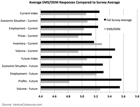 Average EMS / ODM Responses Compared to Survey Average