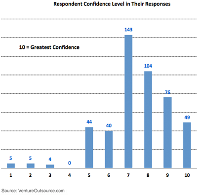 Participant Confidence in Their Responses