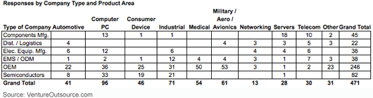 Responses by company type and product area / market segment