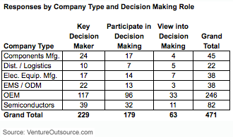 Responses by company type and decision-making role