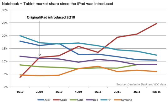 Notebook + Tablet market share since the iPad was introduced