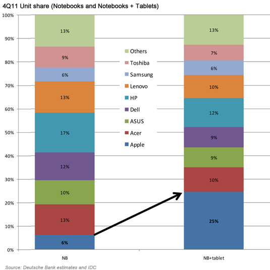 Q4 2011 Units share (notebooks and notebooks + tablets)