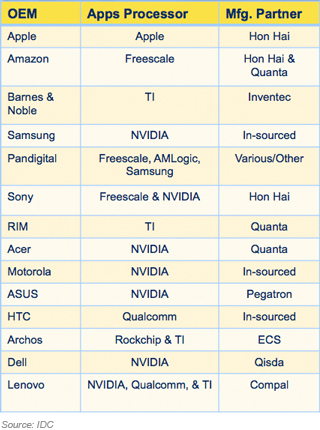 Tablet value chain: OEM, Semiconductor, EMS/ODM