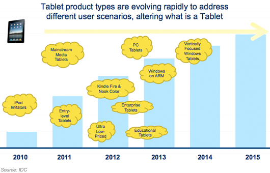 Tablet product types are evolving rapidly to address different user scenarios, altering what is a tablet .