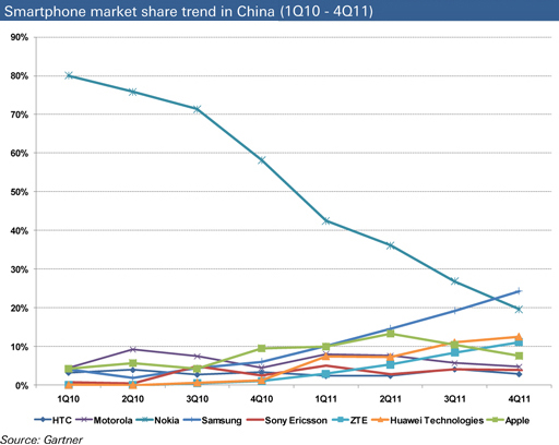 Smartphone market share trend in China (1Q10 – 4Q11)