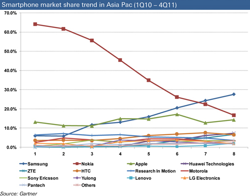 Smartphone market share trend in Asia Pac (1Q11 – 4Q11)
