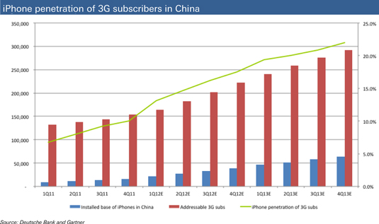 iPhone capture rate in China – new 3G subscribers vs. iPhone units