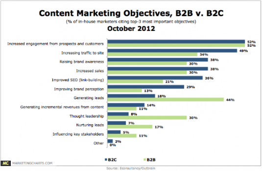 Content-Marketing-B2B-B2C