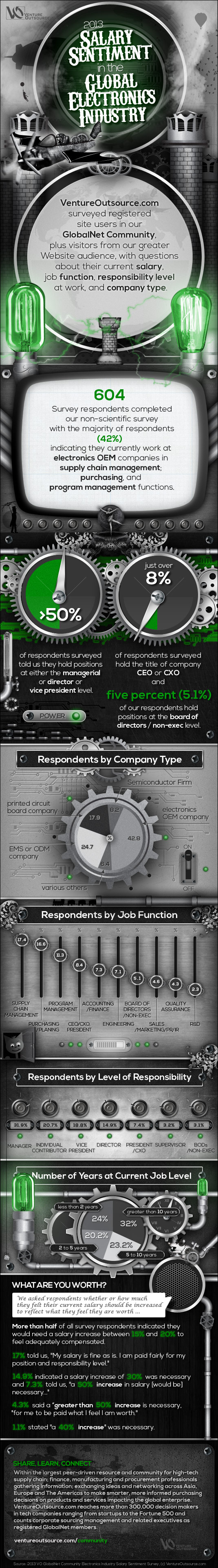 Electronics Industry Salary Sentiment Survey Infographic