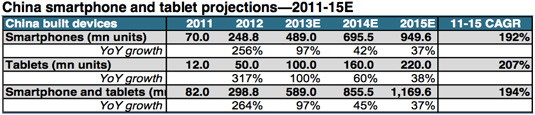 China tablet smartphone projections