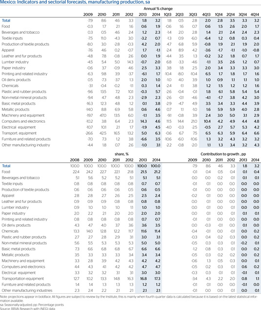 Mexico: Indicators and manufacturing sector forecasts