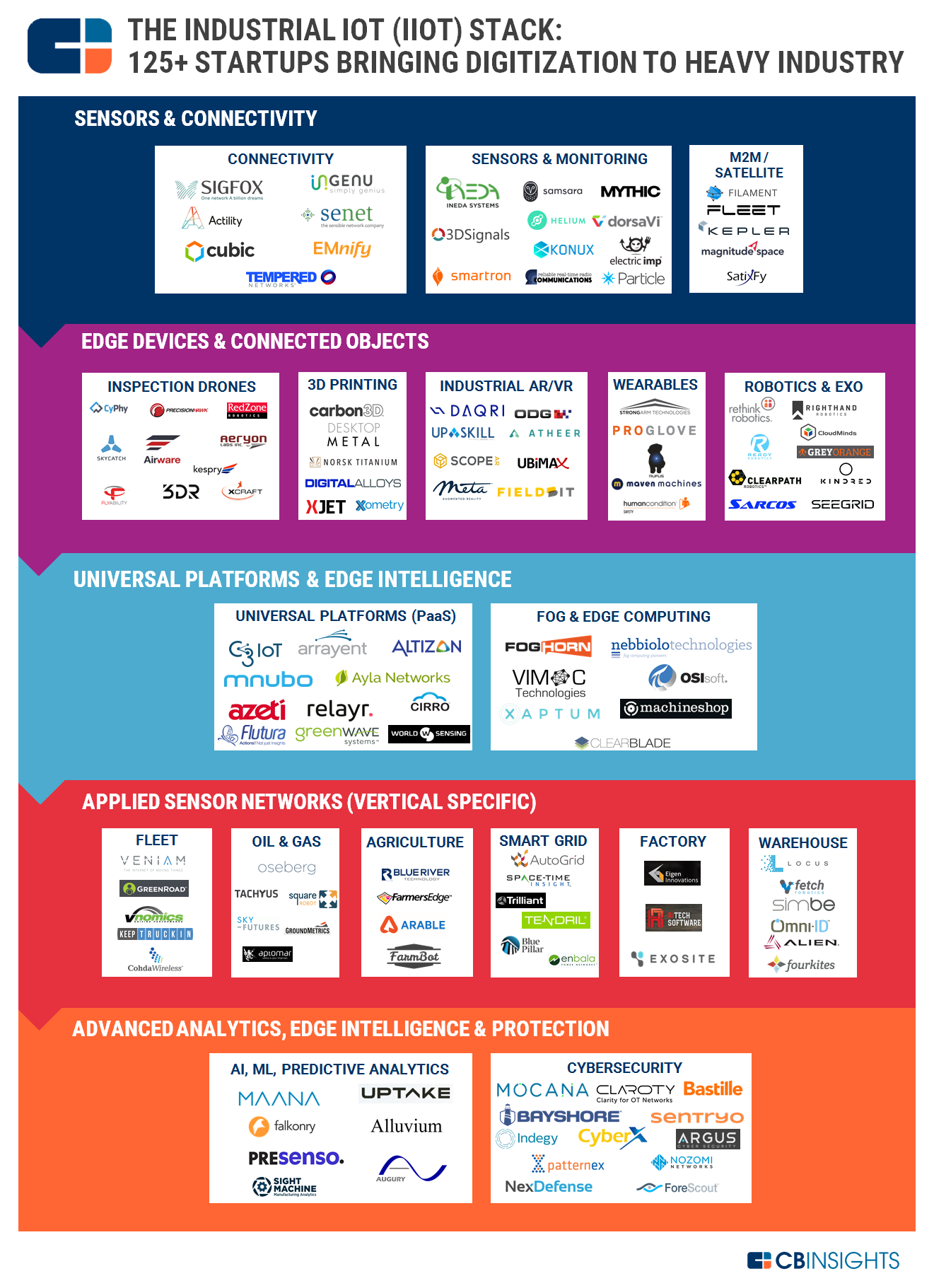 Industrial Internet Of Things Iot Startups Impact